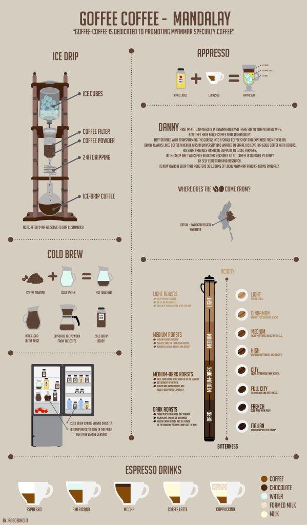 Infographic Coffee Jai Boekhout
